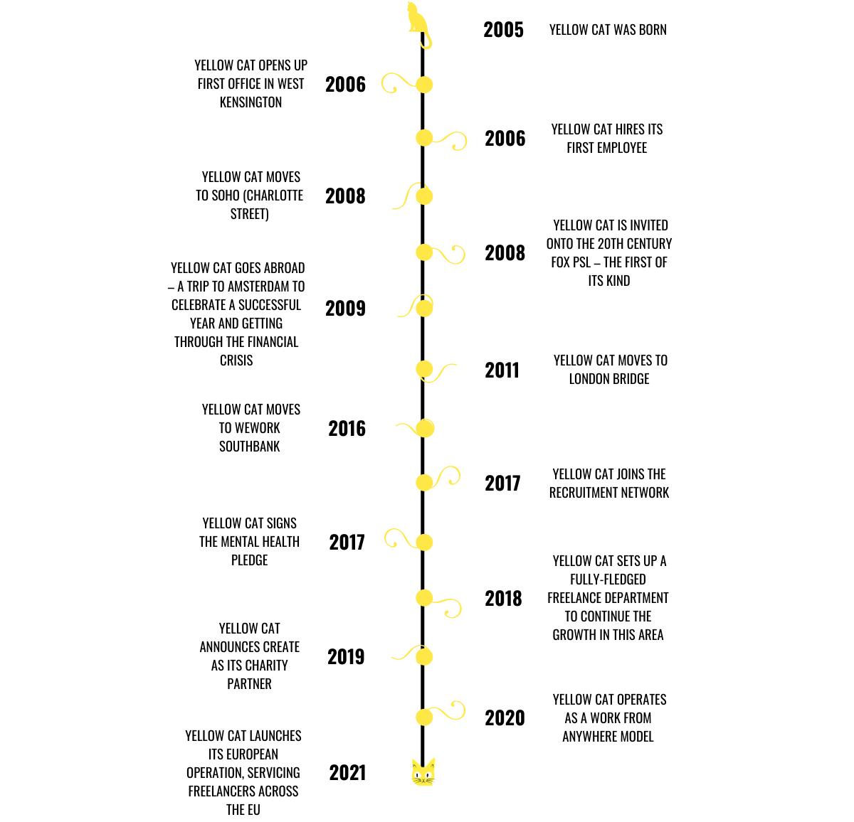 timeline - vertical